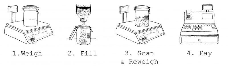 Clean Kilo Process