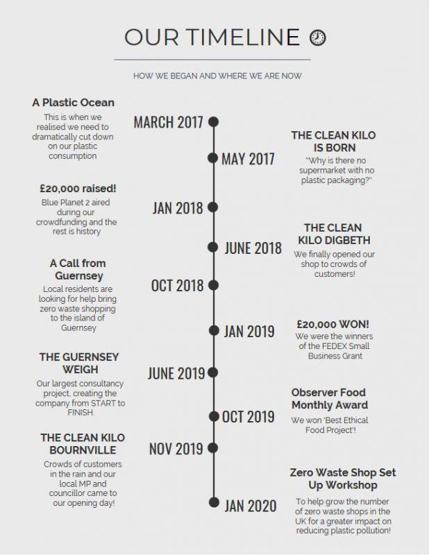 Clean Kilo Timeline